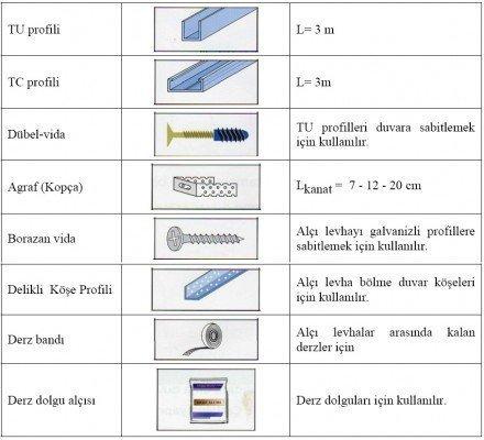 Giydirme duvar yardımcı malzemeleri resim
