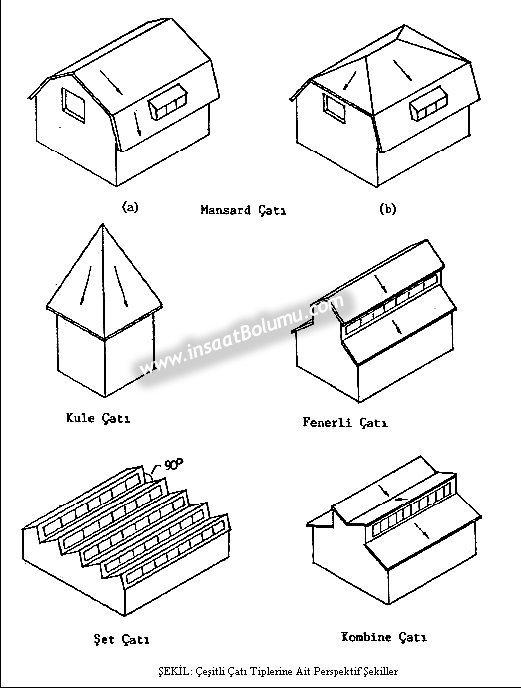 Beşik çatı çeşitleri