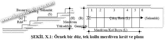 Baslica Merdiven Terimleri Ve Genel Yapim Kurallari Yapi