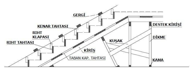 Merdiven kalıbı yapımı