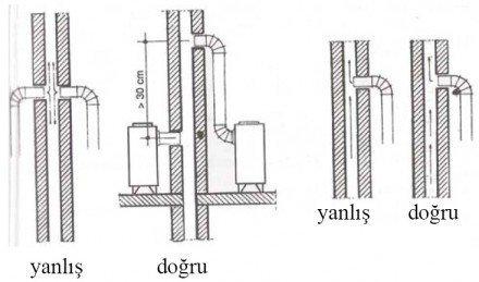 Aynı yere iki soba borusu bağlantısı ile soba borusunun baca içerisine girişi resim